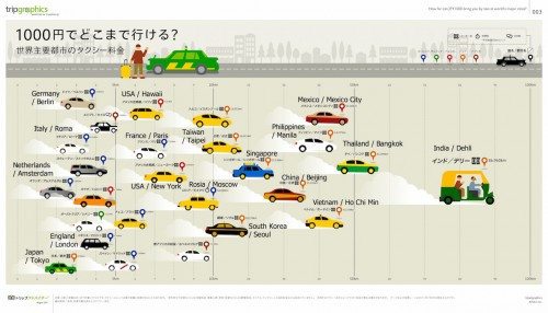 20150407a_Taxi fee in the world
